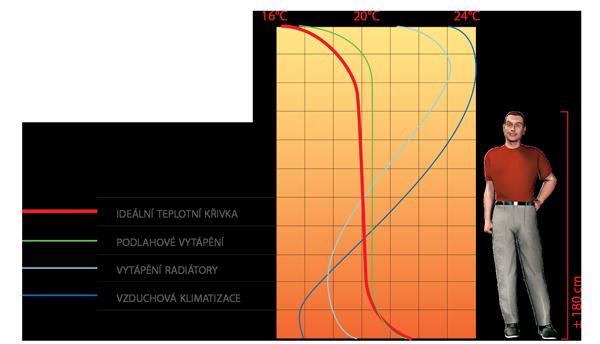 Giacomini podlahové vytápění graf