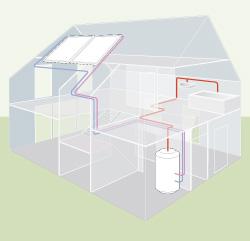 Solární energie - diagram