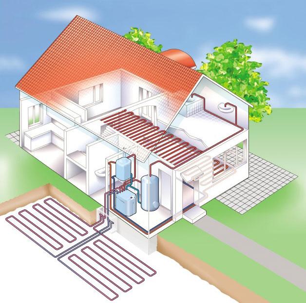 Tepelné čerpadlo země - voda - kolektor